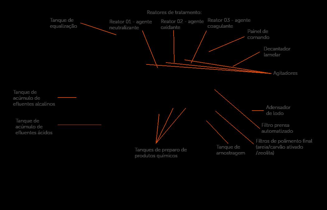 Estações contínuas para tratamento de efluentes